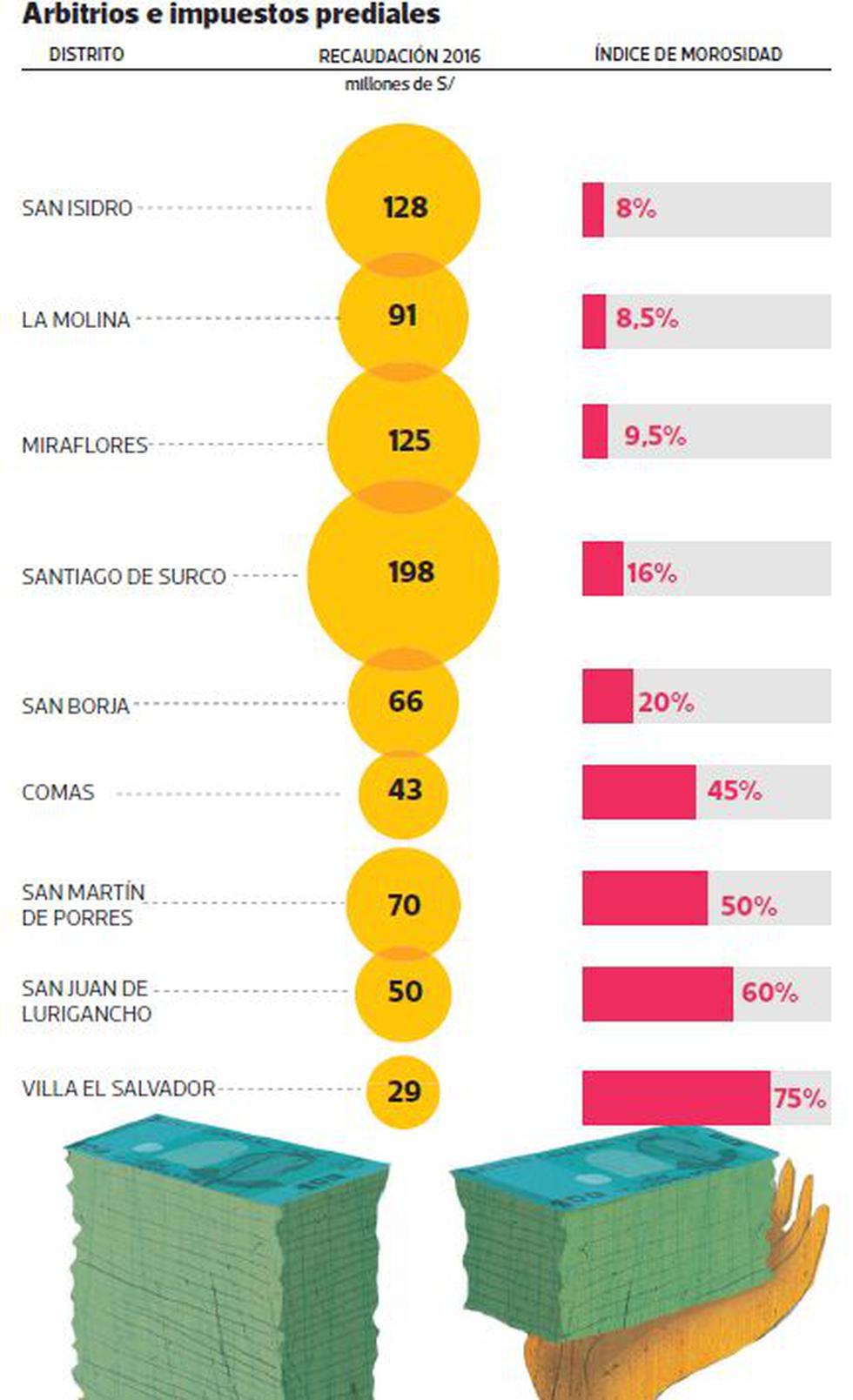 Los distritos más poblados de Lima tienen menor recaudación - 2