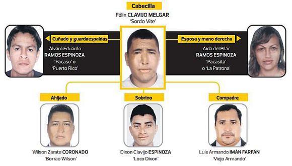 Diez bandas criminales tienen nexos con sicarios ecuatorianos