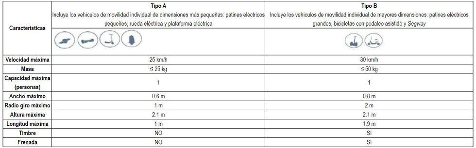 San Borja distingue dos tipos de vehículos de movilidad individual.