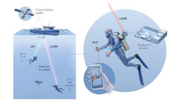 El sistema llamado Aqua-Fi usa láseres y luces LED para crear una red de comunicación inalámbrica bajo el agua. (Difusión)