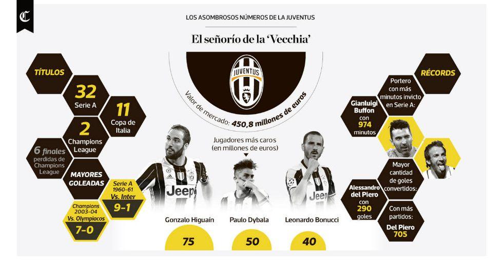 Infografía del día: los asombrosos números del Juventus - 1