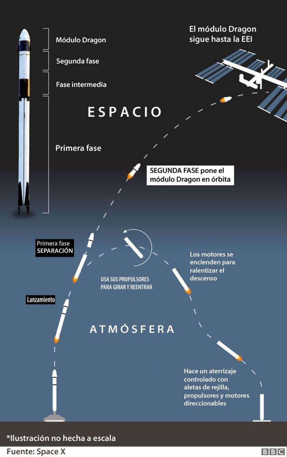 (Imagen: SpaceX)