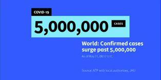 Coronavirus: el mundo supera los cinco millones de casos de Covid-19