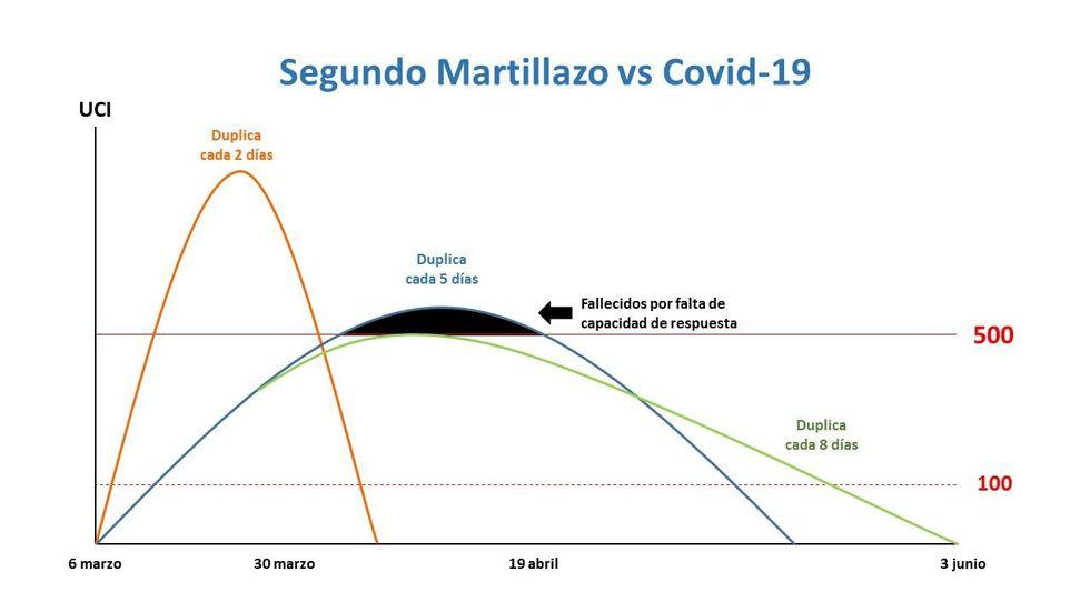 Martín Vizcarra mostró este gráfico para explicar el