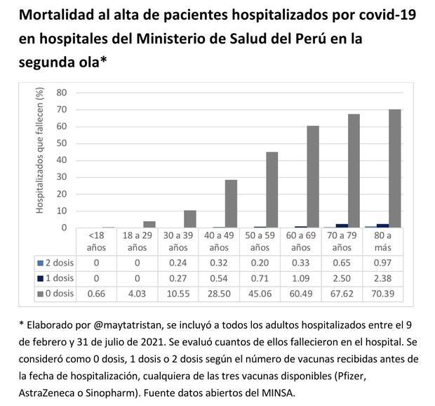 Mortalidad al alta de pacientes hospitalizados por COVID-19 en hospitales del Ministerio de Salud en la segunda ola. Foto: Twitter/Percy Mayta-Tristán