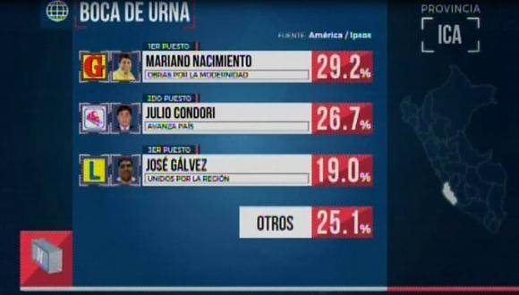 Mariano Nacimiento lidera la elección para alcalde provincial. (Foto: Captura)