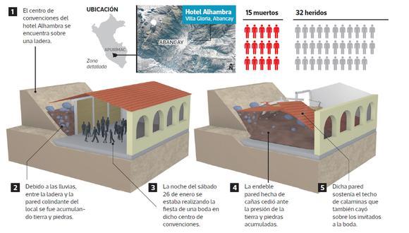 Así ocurrió el colapso del hotel que dejó 15 muertos. (Animación: Raúl Rodríguez / El Comercio).
