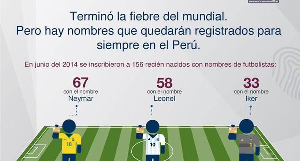 Reniec inscribió a 158 bebes llamados Neymar, Leonel e Iker - 2