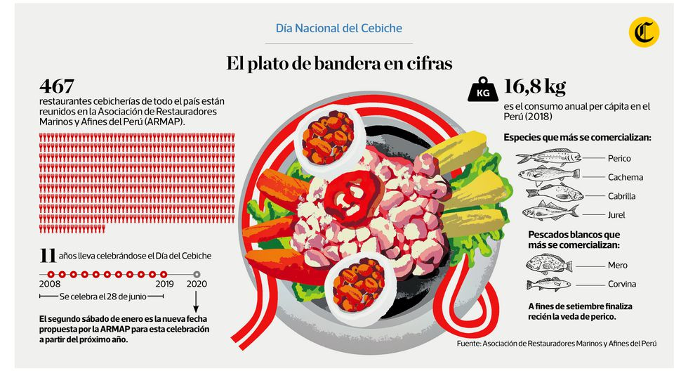 Infografía publicada en el diario El Comercio el 28/06/2019.