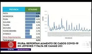 Piura reporta nuevos casos de coronavirus en jóvenes
