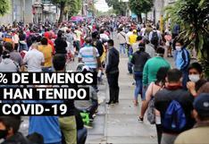 Minsa: El 35% de la población de Lima Metropolitana ya estuvo contagiado de COVID-19