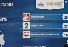 Estos son los resultados en Lince, según conteo oficial de la ONPE al 92.63%