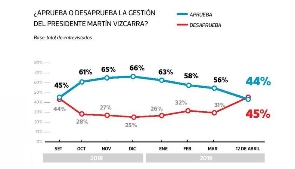 La encuesta de El Comercio-Ipsos de abril del 2019.
