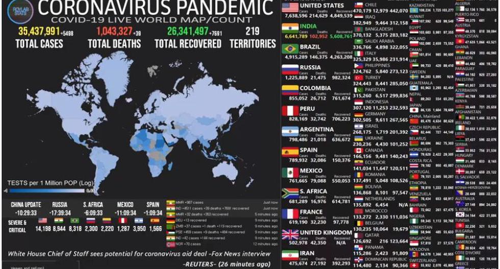 Mapa del coronavirus COVID-19 EN VIVO hoy, lunes 5 de octubre del 2020. (Universidad Johns Hopkins).