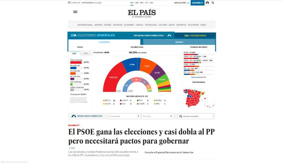 """""""El País"""" informa: El PSOE gana las elecciones y casi dobla al PP pero necesitará pactos para gobernar."""