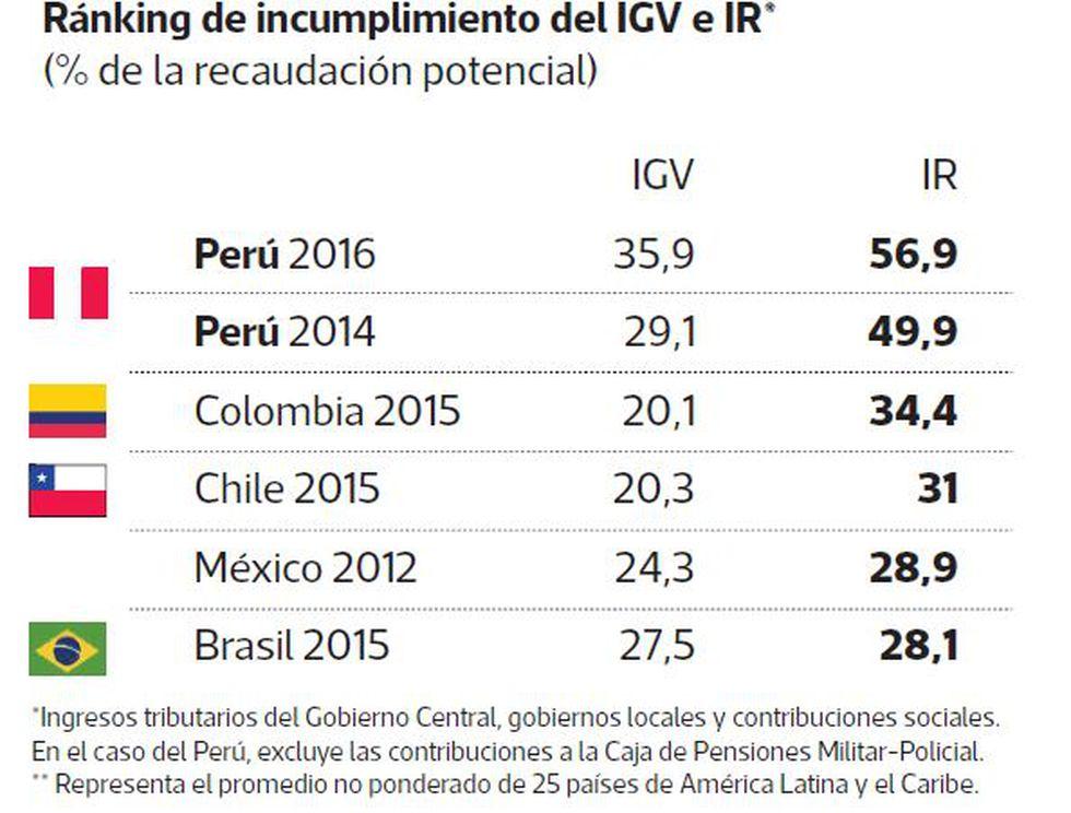 Ránking de incumplimiento del IGV e IR (% de la recaudación potencial).