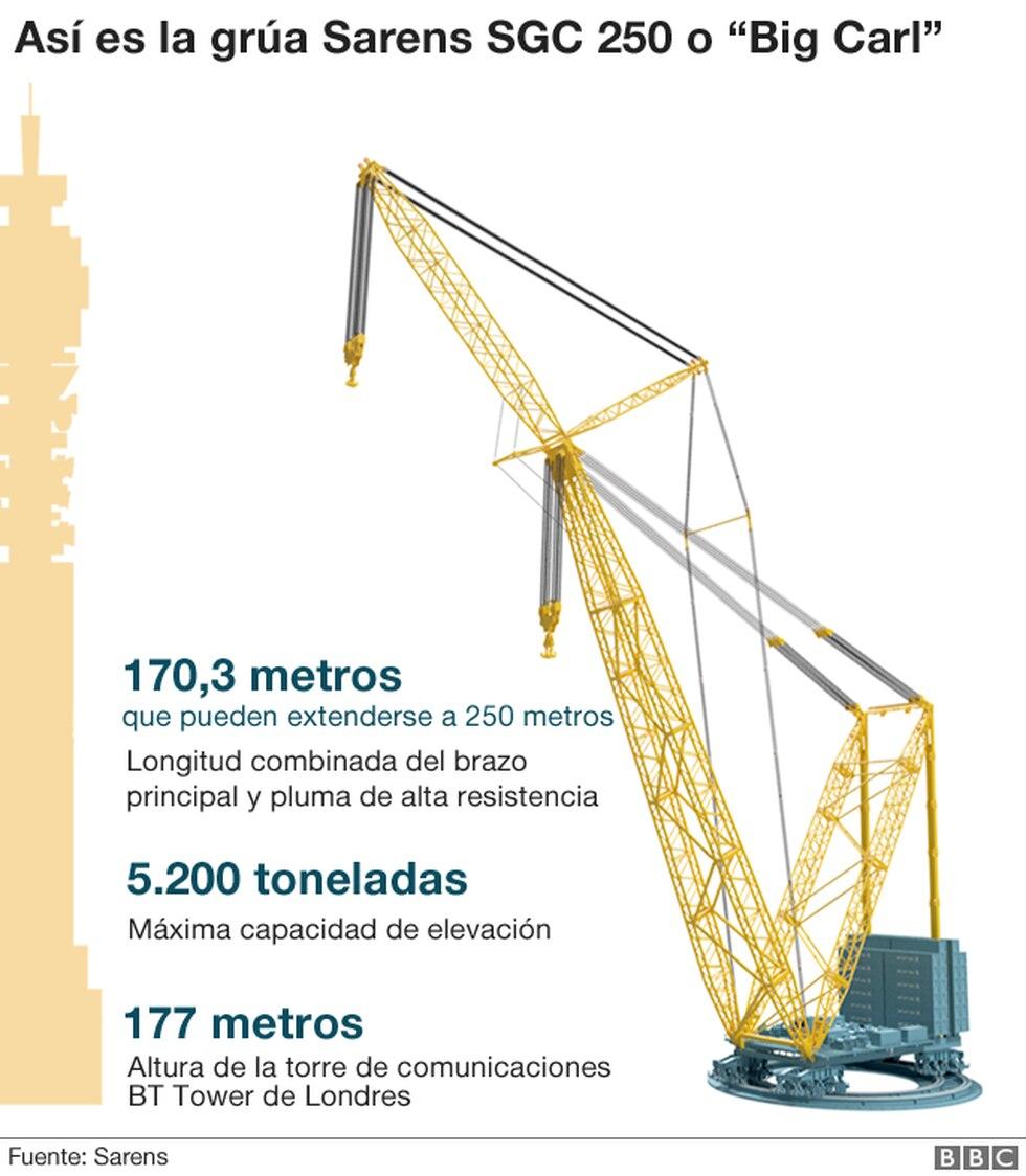 La grúa más grande del mundo se encuentra operando en en Reino Unido. (Foto: PA Media, vía BBC Mundo).