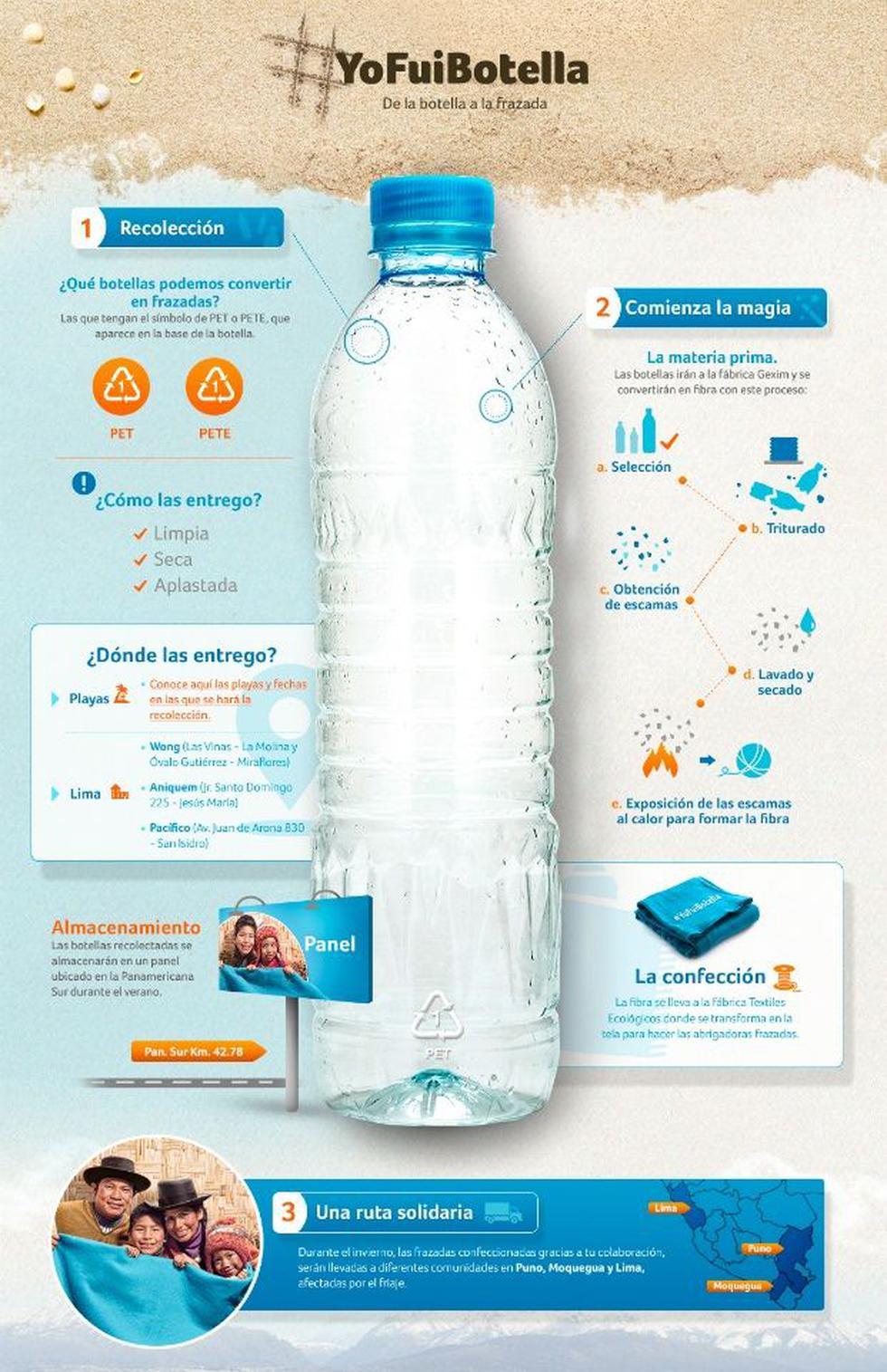 La campaña que busca convertir botellas de plástico en frazadas - 1