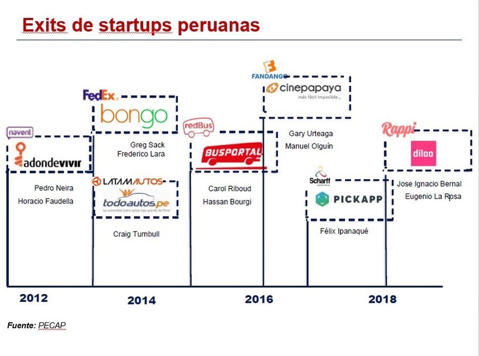 Fuente: Asociación Peruana de Capital Semilla y Emprendedor- Pecap
