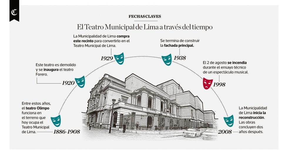 Infografía publicada en el diario El Comercio el 02/08/2018