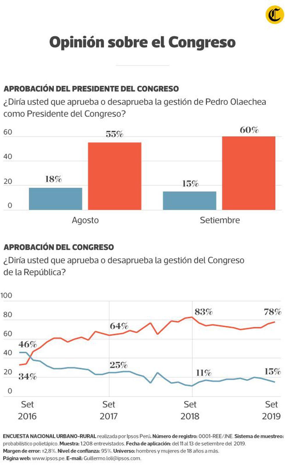 (Diseño: Pedro Vega / El Comercio)