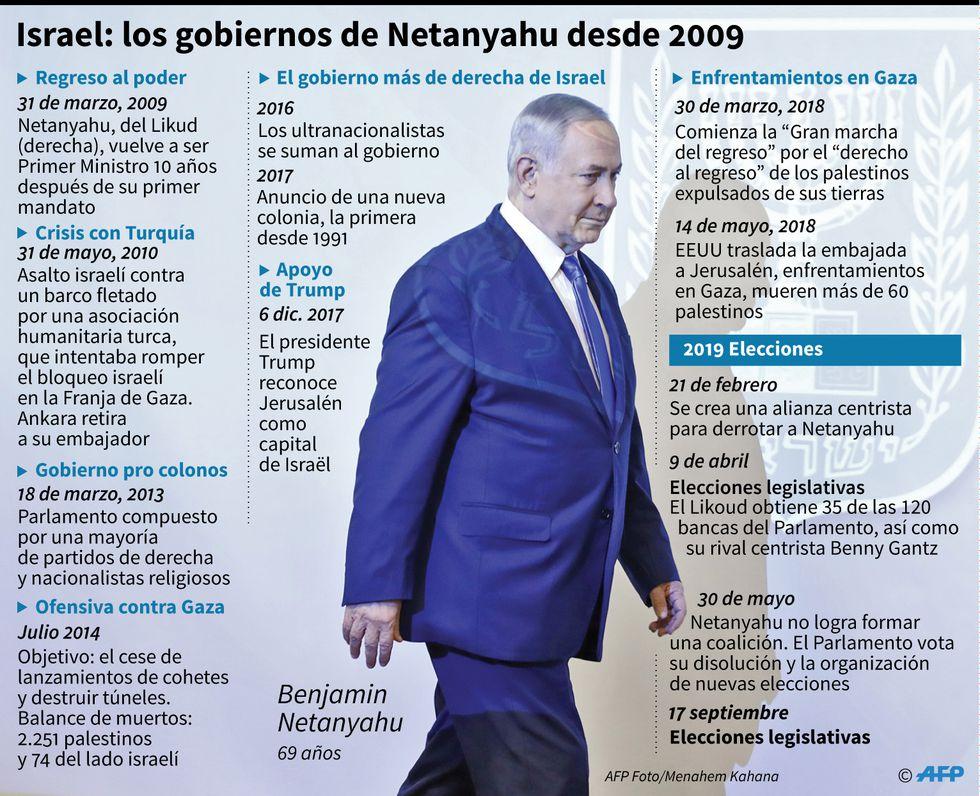 Cronología de los gobiernos del primer ministro israelí Benjamin Netanyahu desde 2009. (AFP)