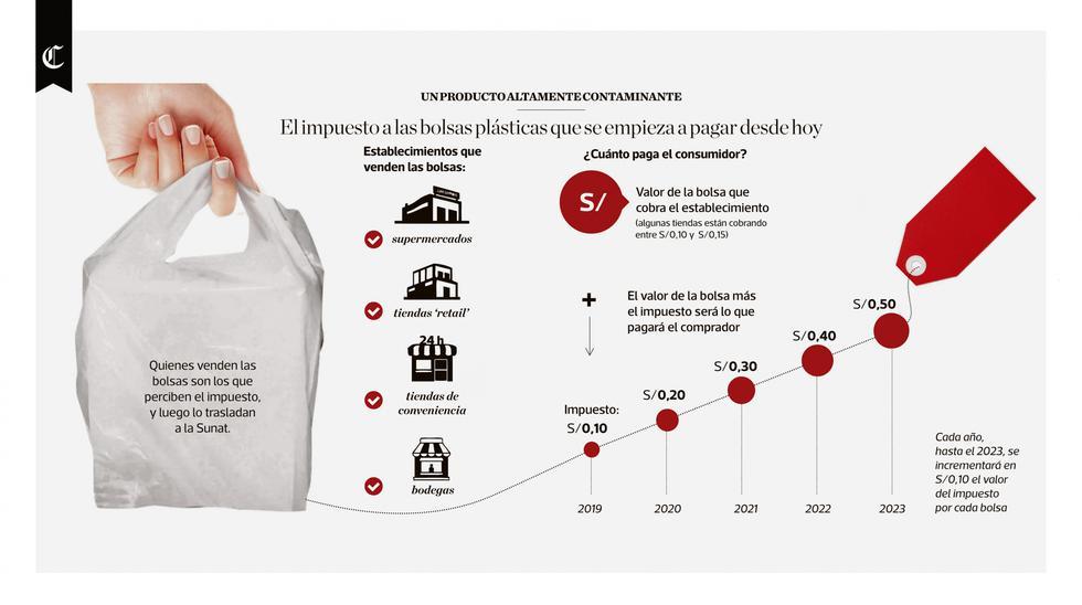 Infografía publicada en el diario El Comercio el 01/08/2019.