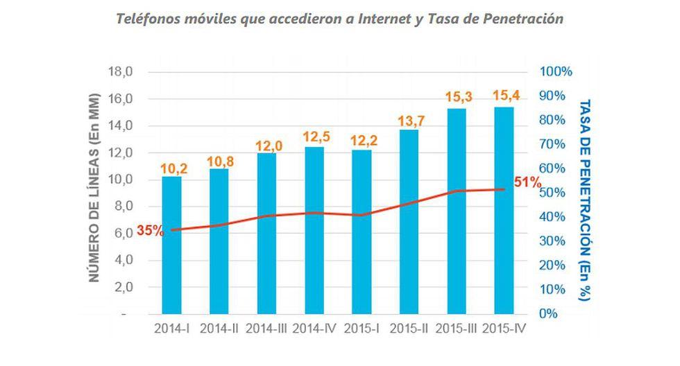 Osiptel: ¿Cuántas líneas móviles navegan por Internet en Perú? - 2