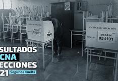 Resultados Tacna Elecciones 2021: Pedro Castillo encabeza la votación en la región, según el conteo de la ONPE al 100%