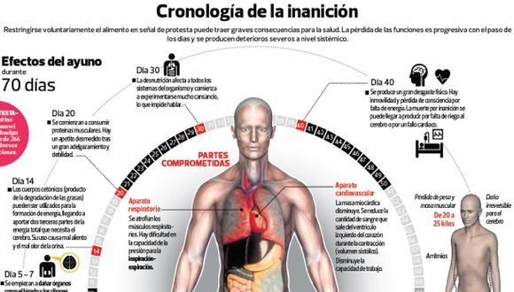 Huelgas de hambre dañan el cuerpo hasta ocasionar la muerte