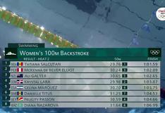 Tokio 2020: peruana McKenna DeBever terminó en segunda posición en la Serie 2 de los 100 metros espalda