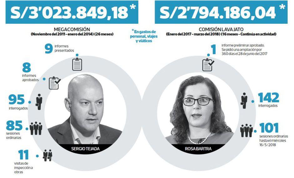 Cifras de las dos comisiones parlamentarias más famosas del Parlamento bajo la lupa. (Composición: El Comercio)
