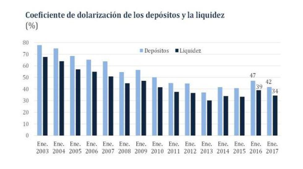 BCR: Dolarización de liquidez bajó a 34% en enero - 2