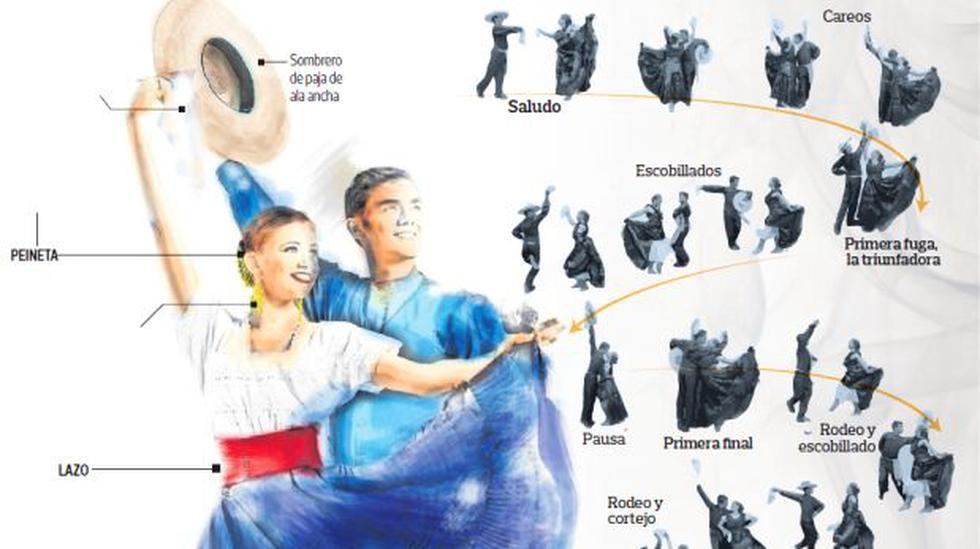 Marinera: infografía para conocer nuestra emblemática danza - 1