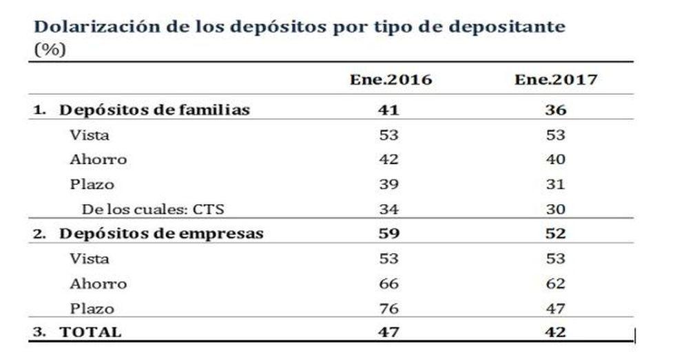 BCR: Dolarización de liquidez bajó a 34% en enero - 3
