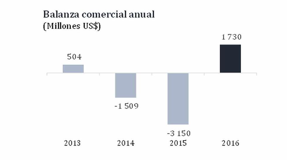Balanza comercial cerró el 2016 con superávit de US$1.730 mlls. - 2