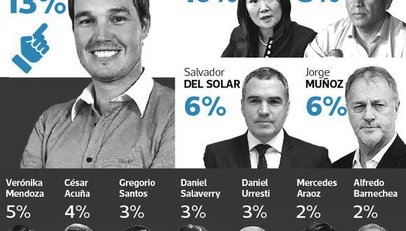 La encuesta de El Comercio-Ipsos consultó sobre simpatías con agrupaciones políticas.