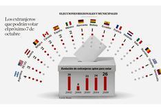 ¿Cuántos extranjeros podrán votar en los comicios del 7 de octubre?