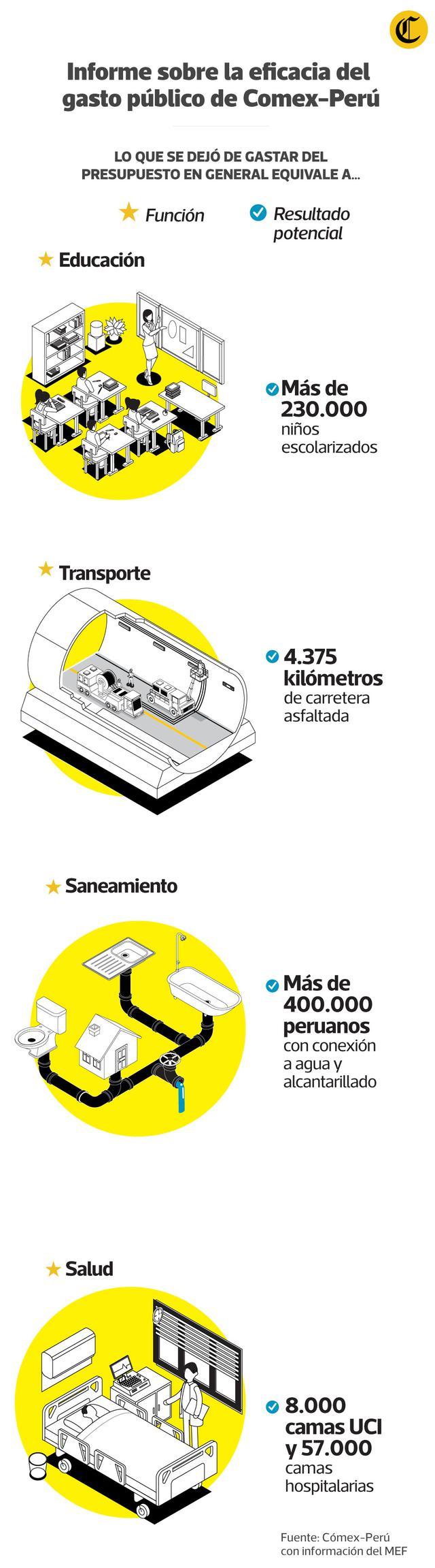 Informe sobre la eficacia del gasto público de ComexPerú. (Elaboración: El Comercio)