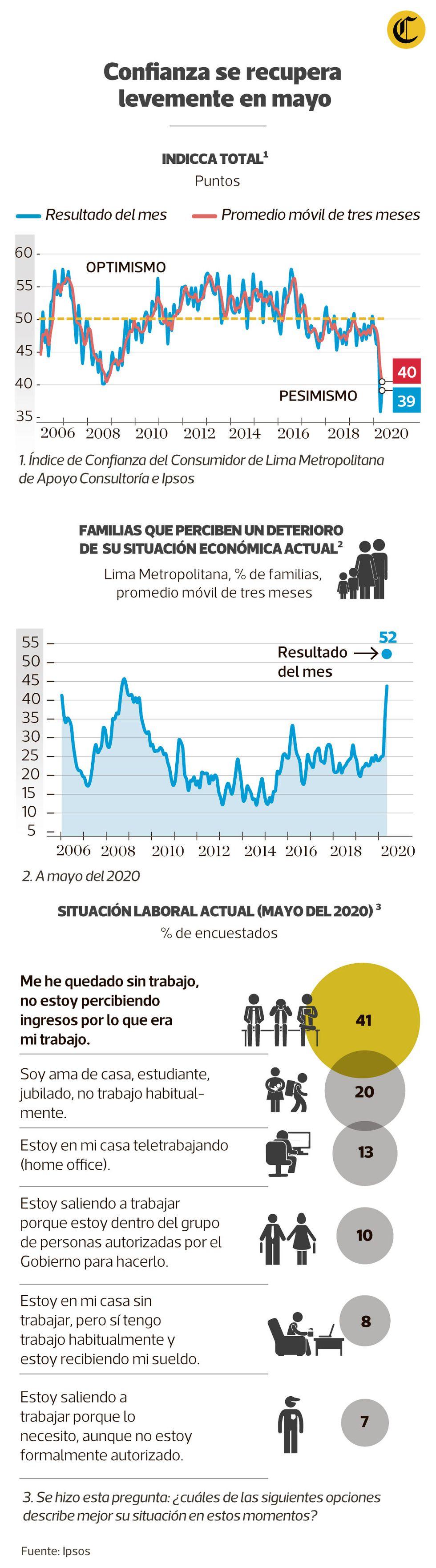 Índice de Confianza del Consumidor de Lima Metropolitana. (Fuente: Apoyo / Elaboración: GEC)