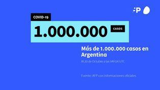 Argentina supera el millón de contagios de COVID-19