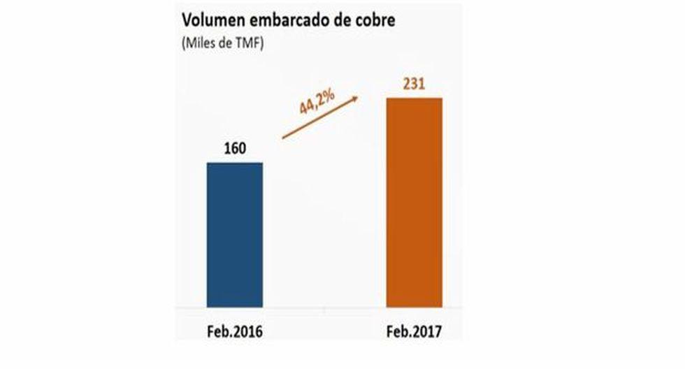 Volumen exportado de cobre creció 44% en febrero - 2