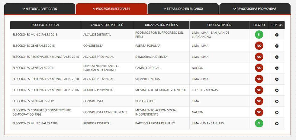 Álex Gonzáles que postuló nueve veces a un cargo de elección popular. (JNE)