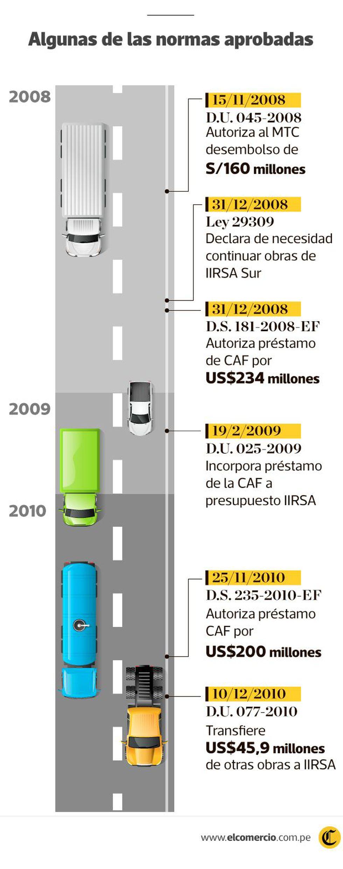 (Infografía: El Comercio)