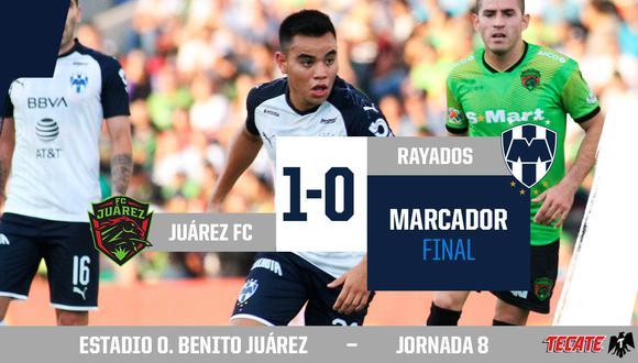 Con un solitario gol del paraguayo Lezcano, los 'Bravos' Juárez se impusieron ante los 'Rayados' en el estadio Olímpico Benito Juárez. (Foto: Rayados)