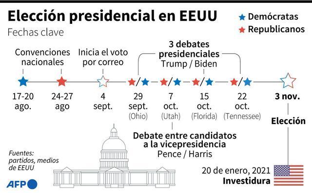 El largo camino hasta las elecciones en Estados Unidos. (AFP).