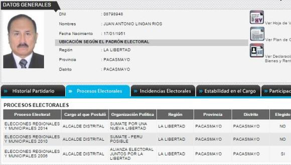 La Libertad: confirman sentencia contra ex alcalde de Pacasmayo