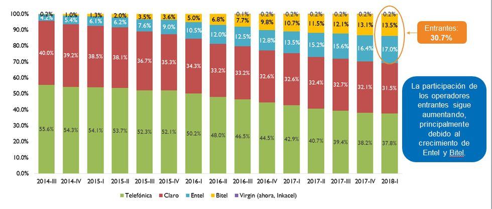 Cuadro elaborado por Osiptel atendiendo a los resultados del primer trimestre del 2018.