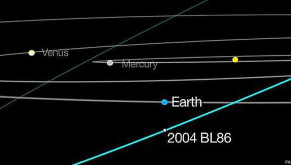 Asteroide que pasó cerca de la Tierra tiene su propia luna