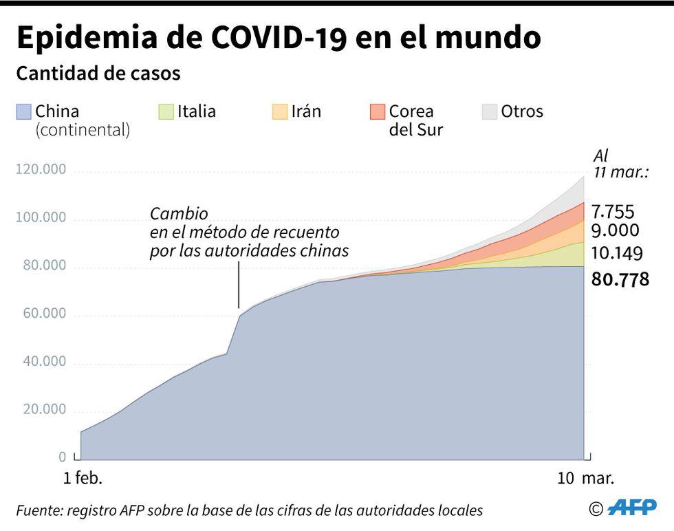 La epidemia de coronavirus en el mundo. (AFP).
